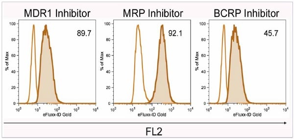 Typical results of the multidrug resistance assay obtained using Abcam's MDR Assay Kit - flow cytometry (gold) (ab204535).