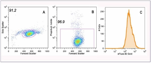 Flow cytometry measurements of samples obtained using Abcam's MDR Assay Kit - flow cytometry (gold) (ab204535).