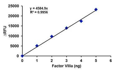 Factor VIIIa Activity Assay Kit (Fluorometric) (ab204696)