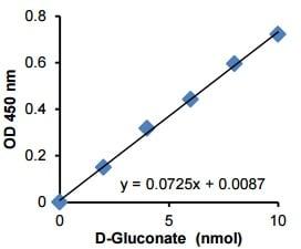D-Gluconate Assay Kit (Colorimetric) (ab204703)