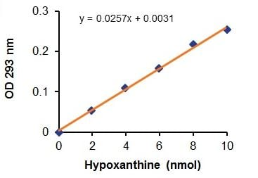 Purine Nucleoside Phosphorylase Activity Assay Kit (Colorimetric) (ab204707)