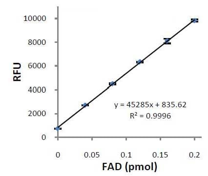 Flavin Adenine Dinucleotide (FAD) Assay Kit (ab204710)