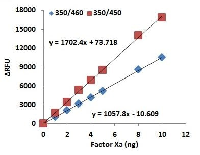 Factor Xa Activity Assay Kit (Fluorometric) (ab204711)