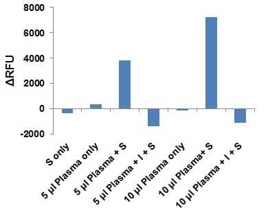 Factor Xa Inhibitor Screening Assay Kit (Fluorometric) (ab204712)