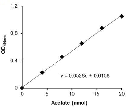 Acetate Assay Kit (Colorimetric) (ab204719)