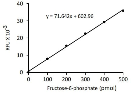 Fructose-6-Phosphate Assay Kit (ab204720)