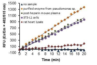 Lipoprotein Lipase Activity Assay Kit (Fluorometric) (ab204721)