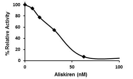 Renin Inhibitor Screening Assay Kit (Fluorometric) (ab204723)