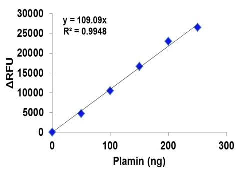Plasmin Activity Assay Kit (Fluorometric) (ab204728)