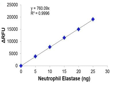 Neutrophil Elastase Activity Assay Kit (Fluorometric) (ab204730)