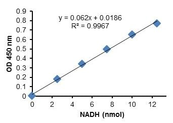 Glyceraldehyde 3 Phosphate Dehydrogenase Activity Assay Kit (Colorimetric) (ab204732)