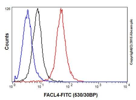 Flow Cytometry - Anti-FACL4 antibody [EPR17587-42] (ab205199)