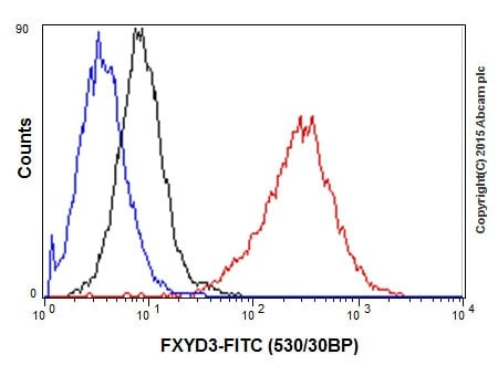 Flow Cytometry - Anti-FXYD3 antibody [EPR17160] (ab205534)