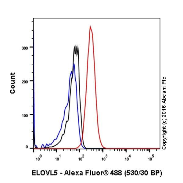 Flow Cytometry - Anti-ELOVL5 antibody [EPR17151] (ab205535)