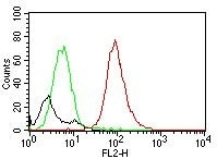 Flow Cytometry - PE Anti-CD63 antibody [MX-49.129.5] (ab205540)