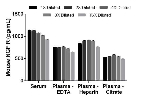 Linearity of dilution of native mouse NGF R protein in mouse serum and plasma.