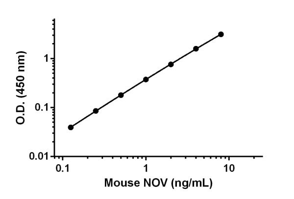 Example of mouse NOV standard curve in 1X Cell Extraction Buffer PTR.