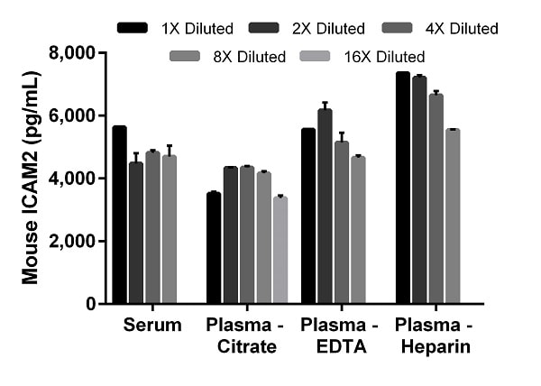 Titration of mouse serum, citrate plasma, heparin plasma, and EDTA plasma within the working range of the assay.