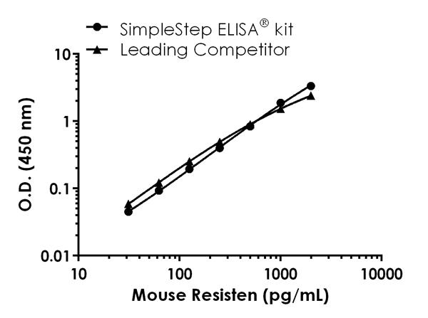 Mouse Resistin standard curve comparison data.