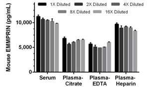 Interpolated concentrations of EMMPRIN in mouse serum, plasma, cell culture supernatant and urine samples.