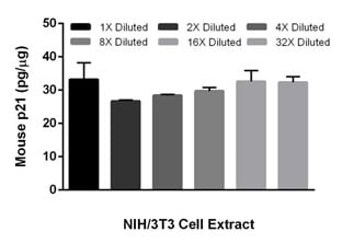 Interpolated concentrations of p21 in mouse NIH/3T3 cell extract samples.
