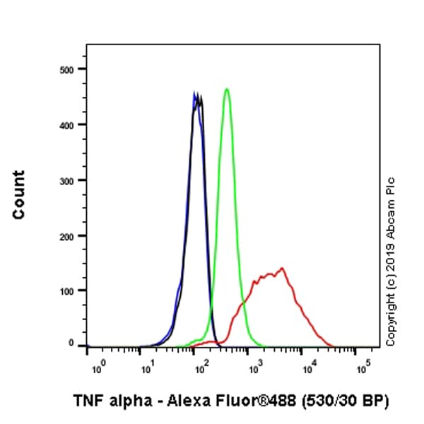 Flow Cytometry - Anti-TNF alpha antibody [EPR21753-109] (ab205587)