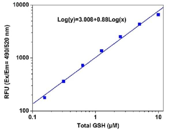 Sample Calibration Curve - Total GSH