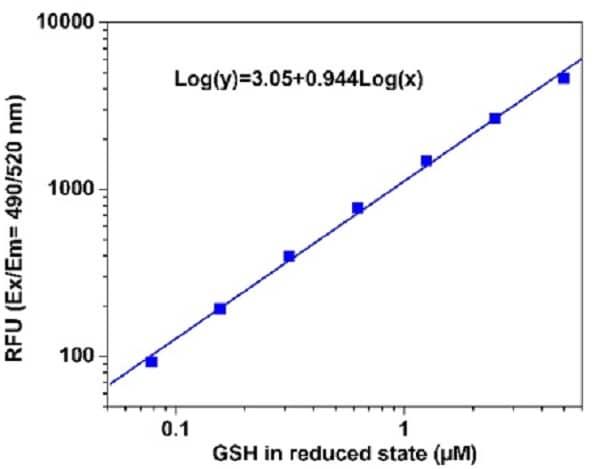 Sample Calibration Curve - Reduced GSH