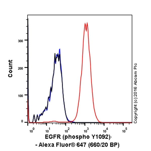 Flow Cytometry - Alexa Fluor® 647 Anti-EGFR (phospho Y1068) antibody [EP774Y] (ab205828)