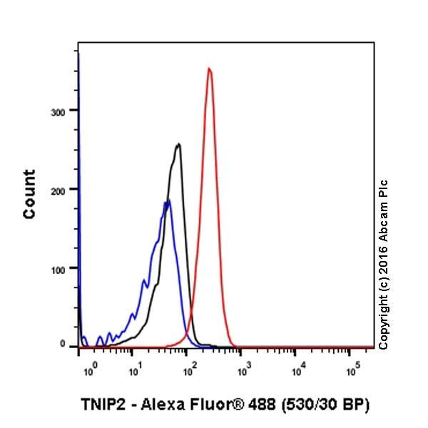 Flow Cytometry (Intracellular) - Anti-TNIP2 antibody [EPR17434] (ab205925)