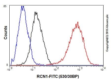 Flow Cytometry (Intracellular) - Anti-RCN1/RCN antibody [EPR17162] (ab205927)