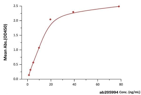 Functional Studies - Recombinant human CD3 delta + CD3 epsilon (biotinylated ) protein (Biotin) (ab205994)