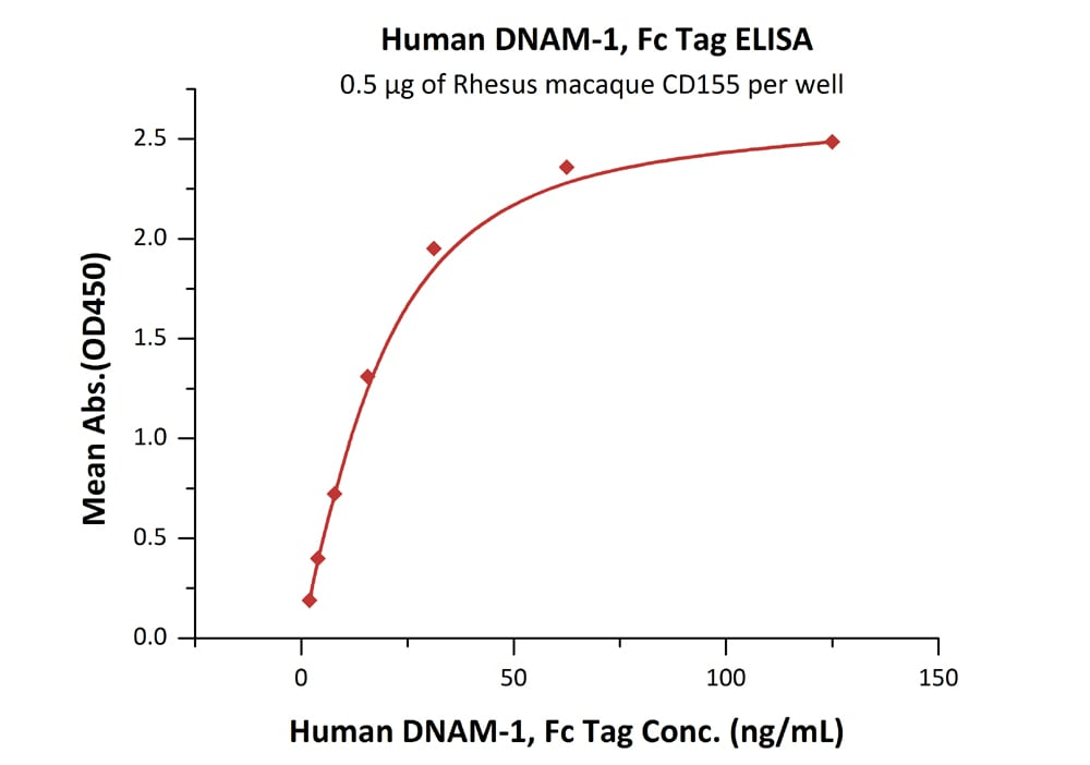 Functional Studies - Recombinant Human CD226 protein (Fc Chimera) (ab206028)
