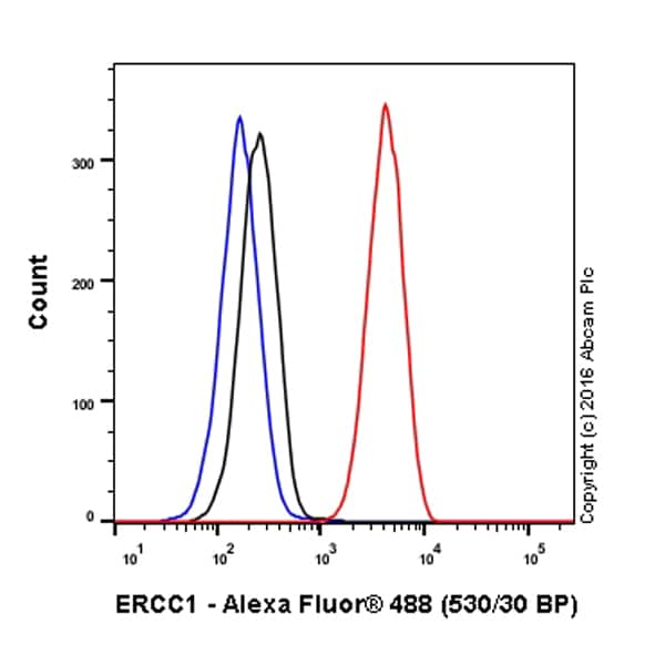 Flow Cytometry - Anti-ERCC1 antibody [EPR7277] (Alexa Fluor® 488) (ab206088)