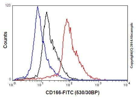 Flow Cytometry - Anti-CD166 antibody [EPR2759(2)] - BSA and Azide free (ab206127)