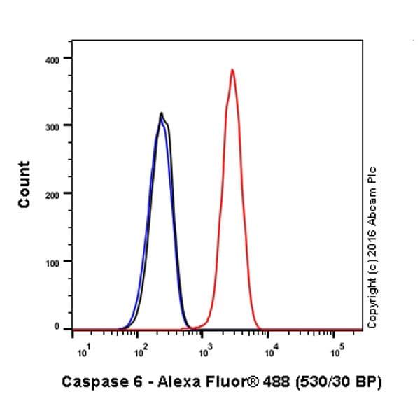 Flow Cytometry - Alexa Fluor® 488 Anti-Caspase-6/CASP-6 antibody [EP1325Y] (ab206237)
