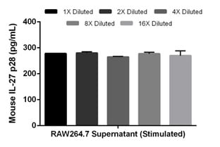 Linearity of dilution in of mouse IL-27 p28 expression in stimulated RAW264.7 cell culture supernatant.