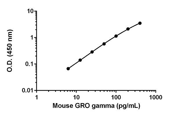 Example of GRO gamma standard curve.