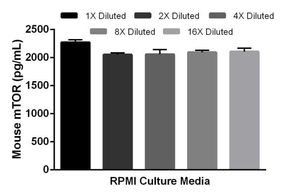 Linearity of dilution of mouse mTOR in RPMI culture media.