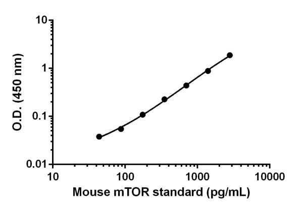 Example of the mouse mTOR standard curve in 1X Cell Extraction Buffer PTR.