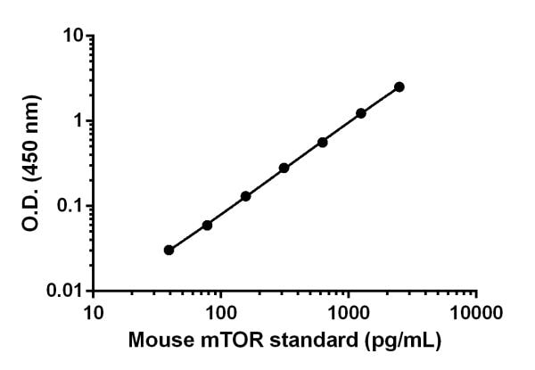 Example of the mouse mTOR standard curve in Sample Diluent NS.