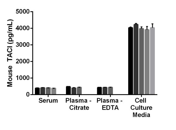 Interpolated concentrations of TACI in mouse serum, mouse plasma (citrate), and mouse plasma (EDTA).