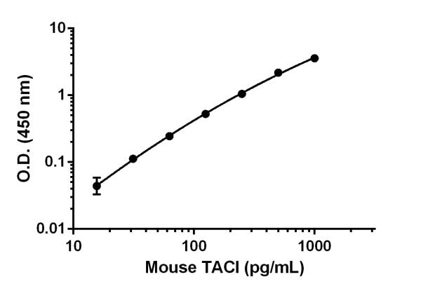 Example of mouse TACI standard curve in Sample Diluent NS.