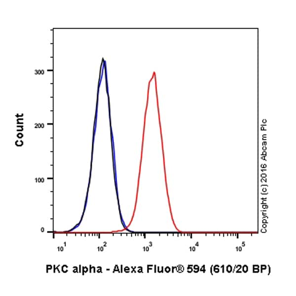 Flow Cytometry - Anti-PKC alpha antibody [Y124] (Alexa Fluor® 594) (ab206344)