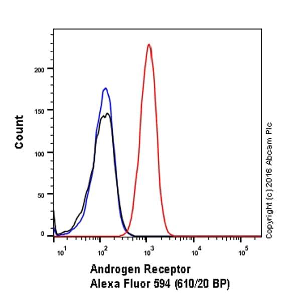 Flow Cytometry (Intracellular) - Alexa Fluor® 594 Anti-Androgen Receptor antibody [ER179(2)] (ab206358)