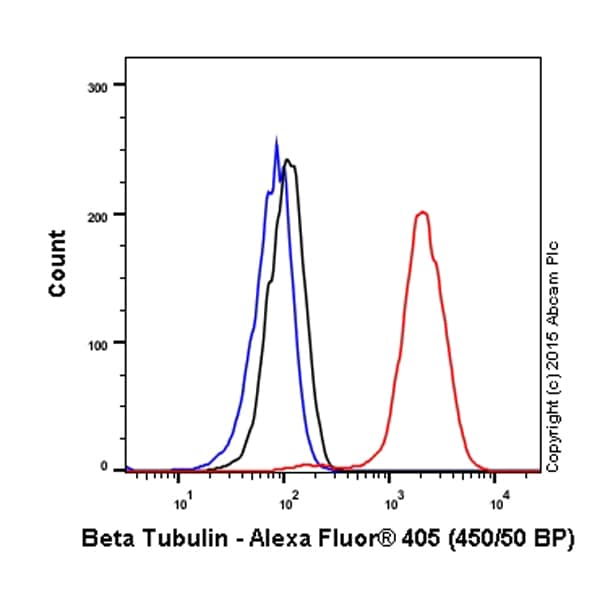 Flow Cytometry - Anti-beta Tubulin antibody [EPR16774] (Alexa Fluor® 405) (ab206370)