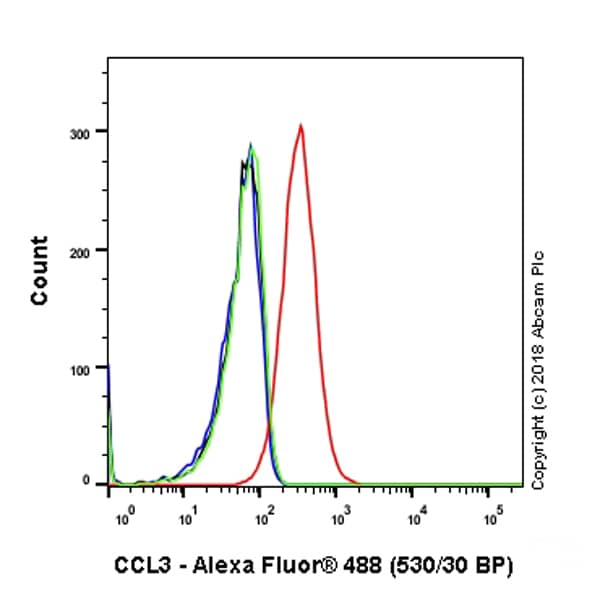 Flow Cytometry - Anti-Macrophage Inflammatory Protein 1 alpha / CCL3 antibody [EPR19900-275] (ab206429)
