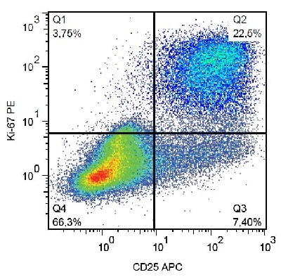 Flow Cytometry - Anti-Ki67 antibody [KI67] (Alexa Fluor® 488) (ab206633)