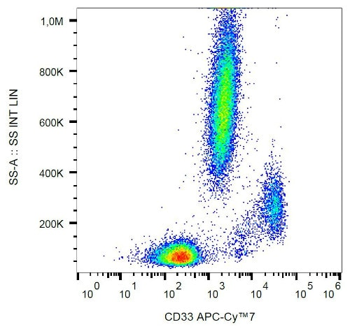 Flow Cytometry - APC/Cy7® Anti-CD33 antibody [WM53] (ab206634)