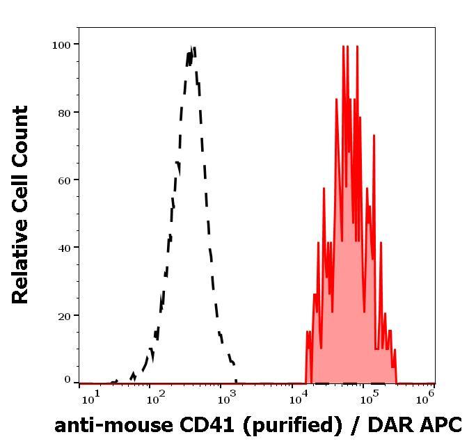 Flow Cytometry - Anti-CD41 antibody [MWReg30] - Low endotoxin, Azide free (ab206636)